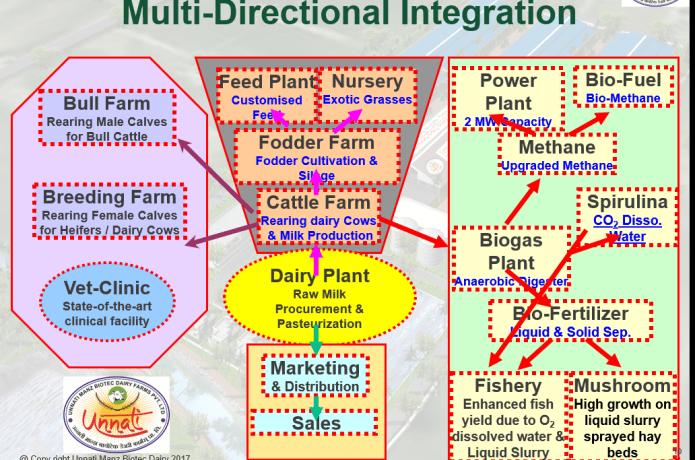 Biotec Dairy Farm | Indiegogo